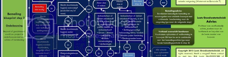 blueprint bemalingsadvies